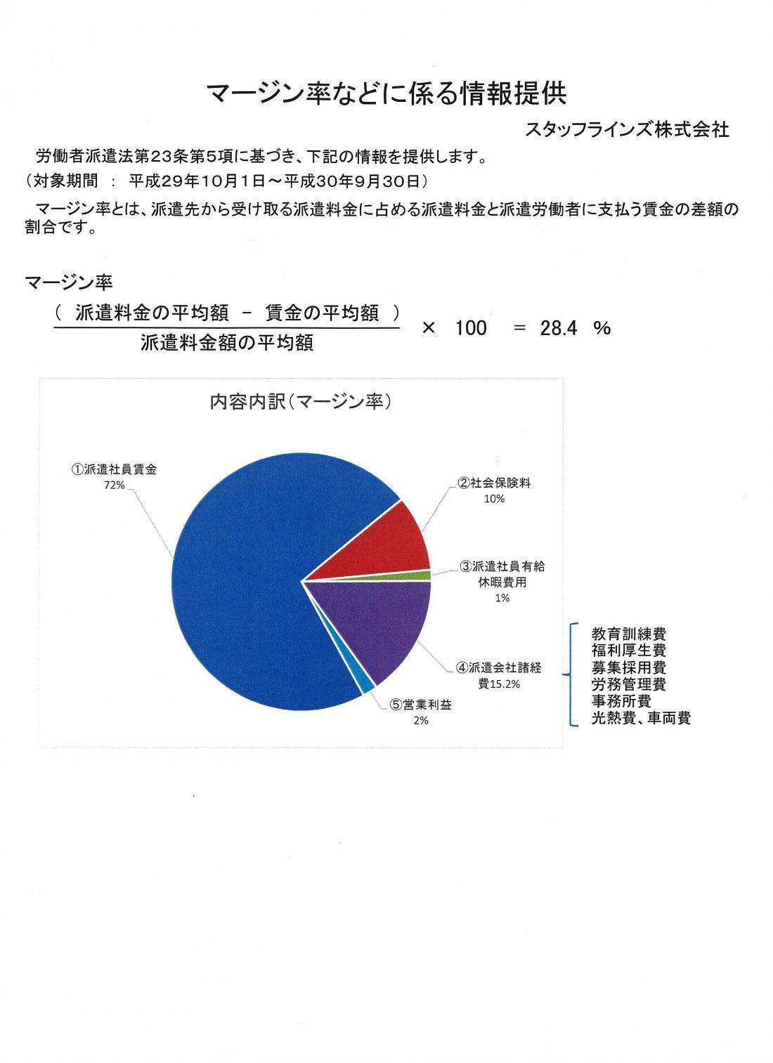マージン率などにかかる情報提供<small>(平成29年10月~平成30年9月)</small>
