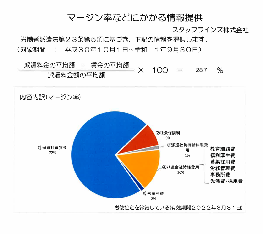 マージン率などにかかる情報提供<small>(平成30年10月1日~令和元年9月30日)</small>